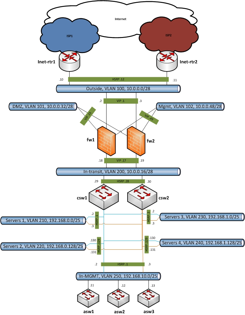 782x1004 How To Draw Clear L3 Logical Network Diagrams