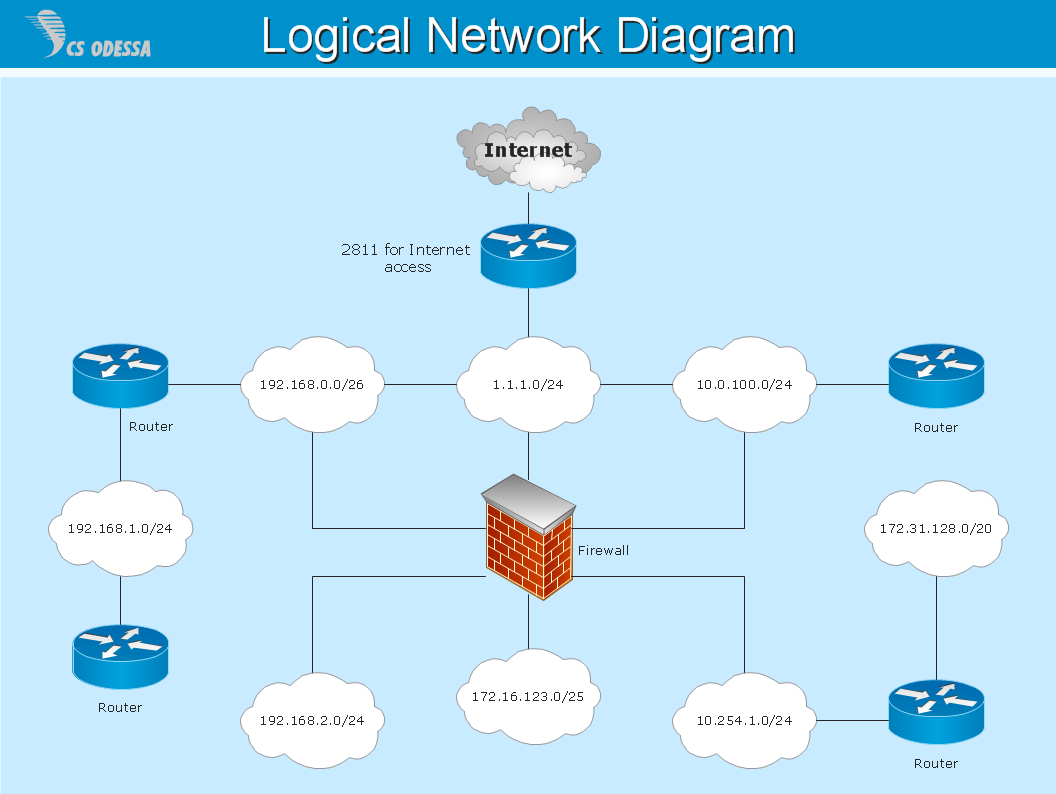 1056x794 Logical Network Quickly Create Professional Logical Network