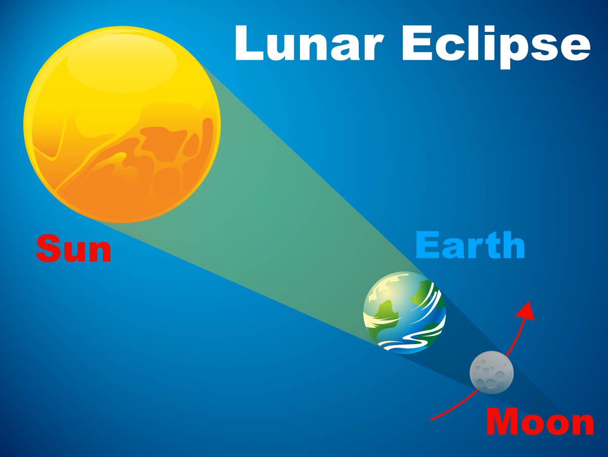 1200x903 Lunar Eclipse Diagram Nasa