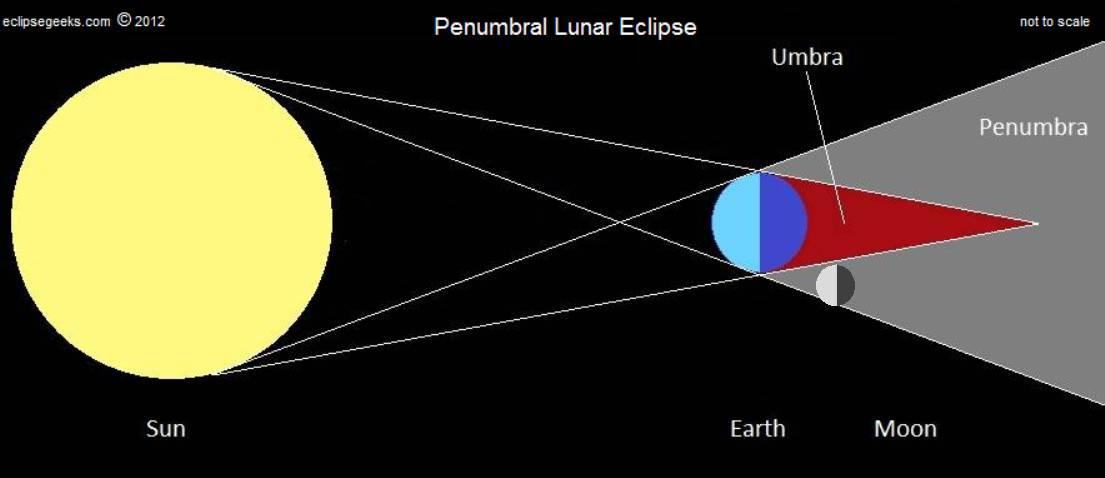 1105x478 Penumbral Lunar Eclipse 2012, Penumbral Eclipse Of Moon, Eclipse Geeks