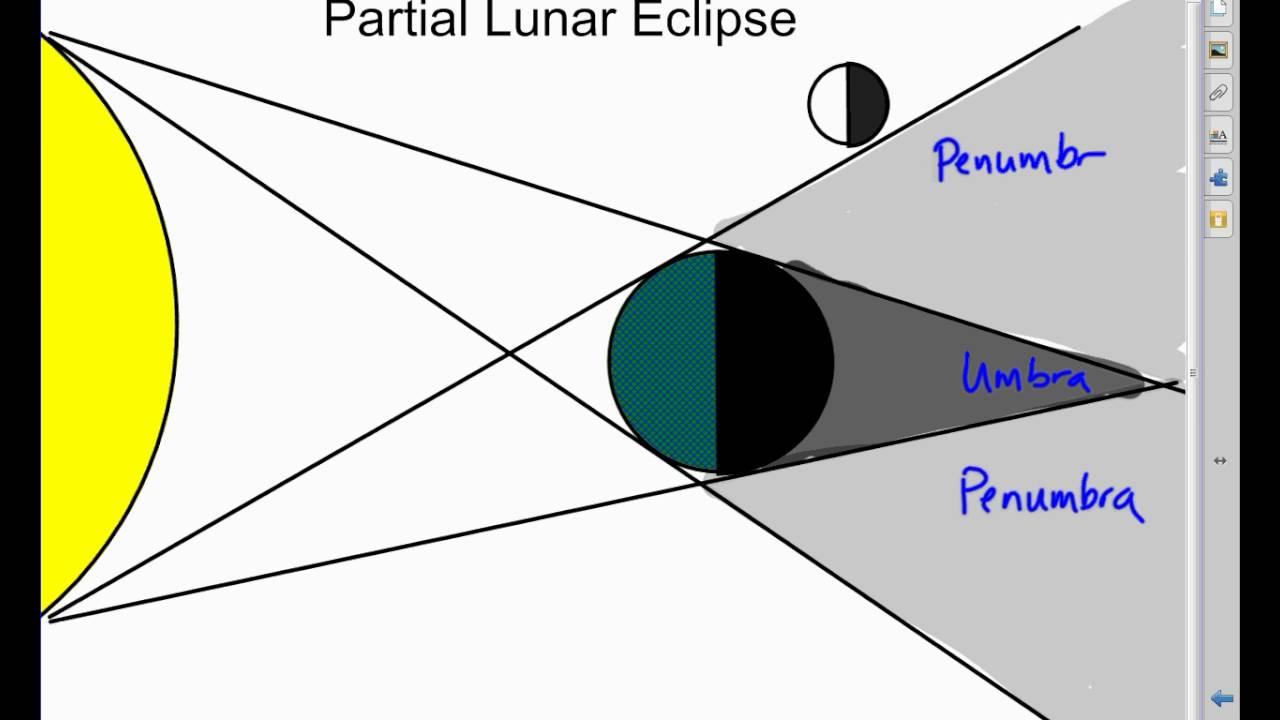 1280x720 Rough Lunar Eclipse Drawing Video