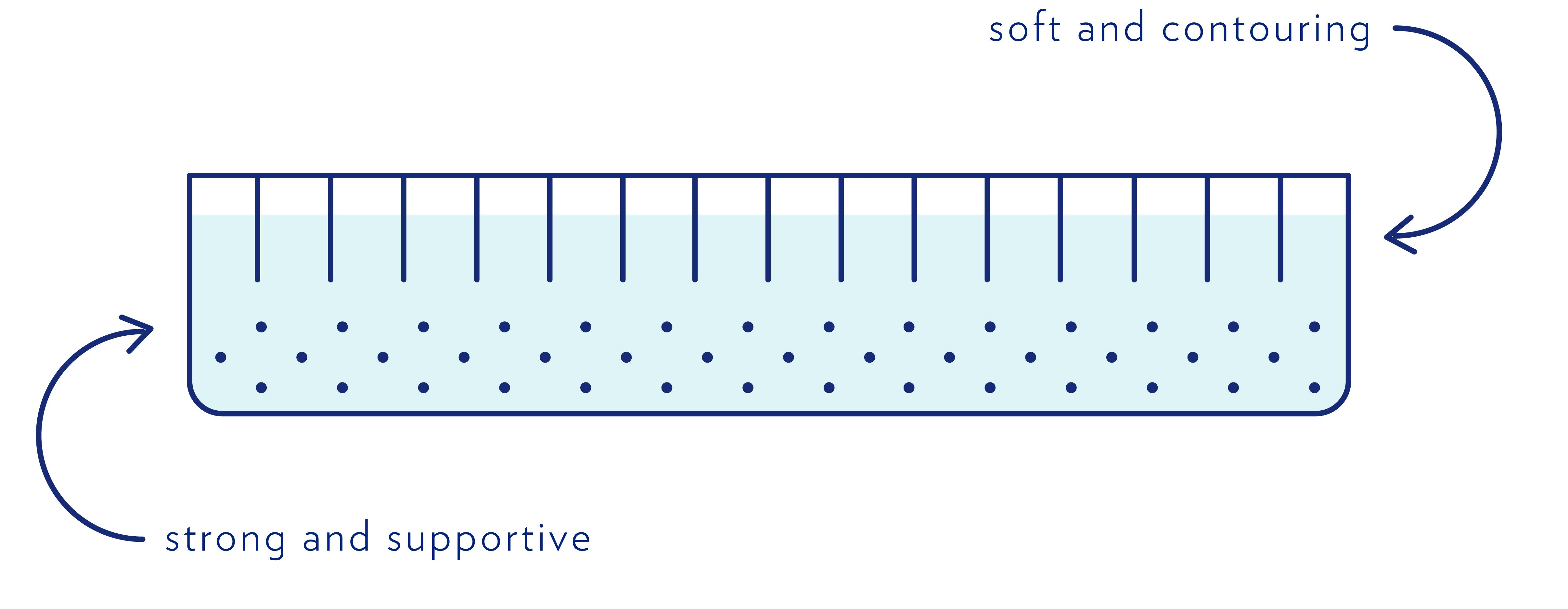 4826x1876 Types Of Mattresses A Casper Mattress Comparison