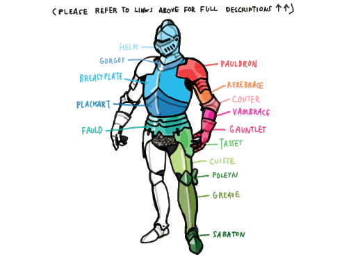 518x377 Medieval Knight Diagram Can You Do A Tutorial On Drawing Knight