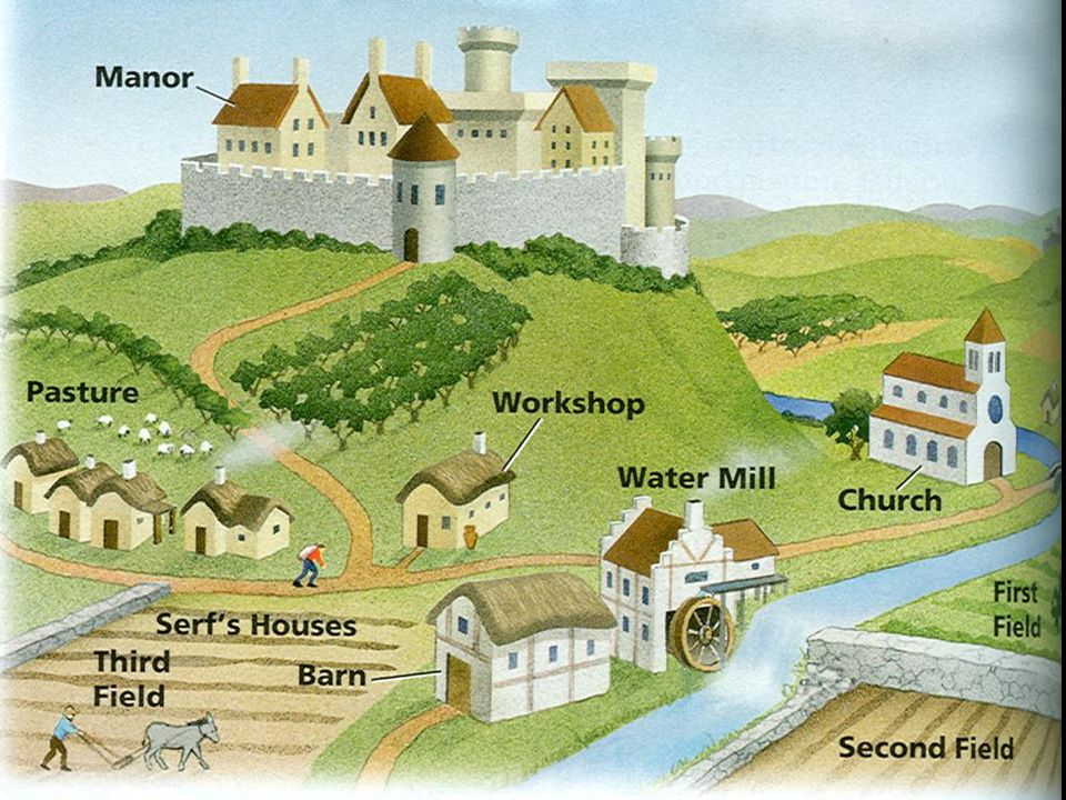 960x720 Medieval Manors World History.