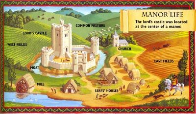 400x233 Middle ages manor map Drainbamage Manor Of The Middle Ages