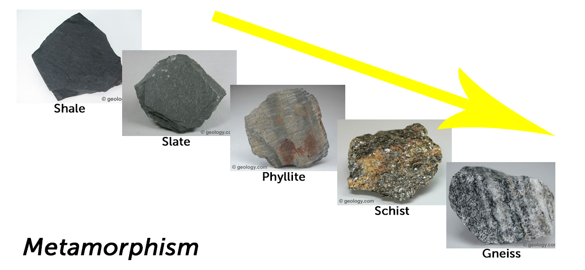 1164x538 Metamorphic Rocks, Minerals, Grade, And Facies Lucky Sci