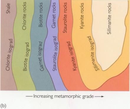 441x369 Metamorphism Diagrams