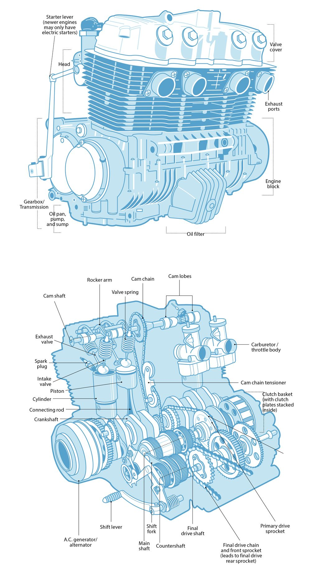 1000x1834 Understand Your Engine's Anatomy On A Motorcycle Cycle World