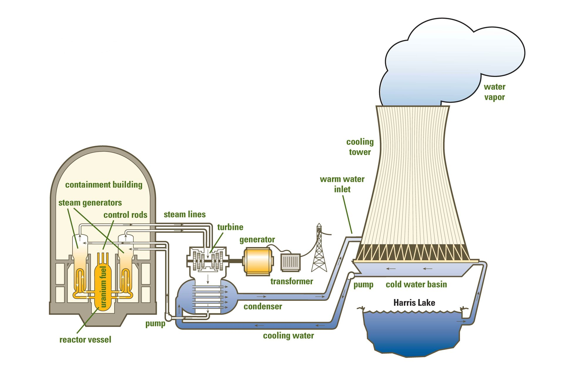 Nuclear Power Plant Drawing At Free For Personal Inside A Diagram 1920x1280 Spotlight Harris Duke Energy