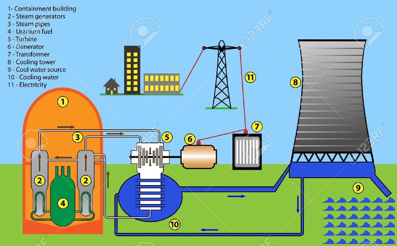 Nuclear Power Plant Drawing At Free For Personal Hydro Layout Diagram 1300x804 Scheme Of Royalty Cliparts