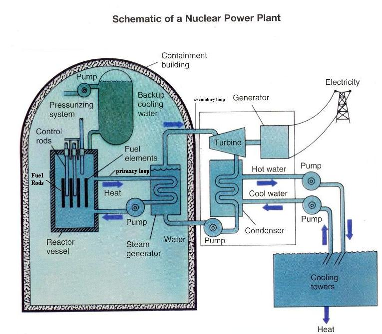 Nuclear Power Plant Drawing At Getdrawings Free For Personal