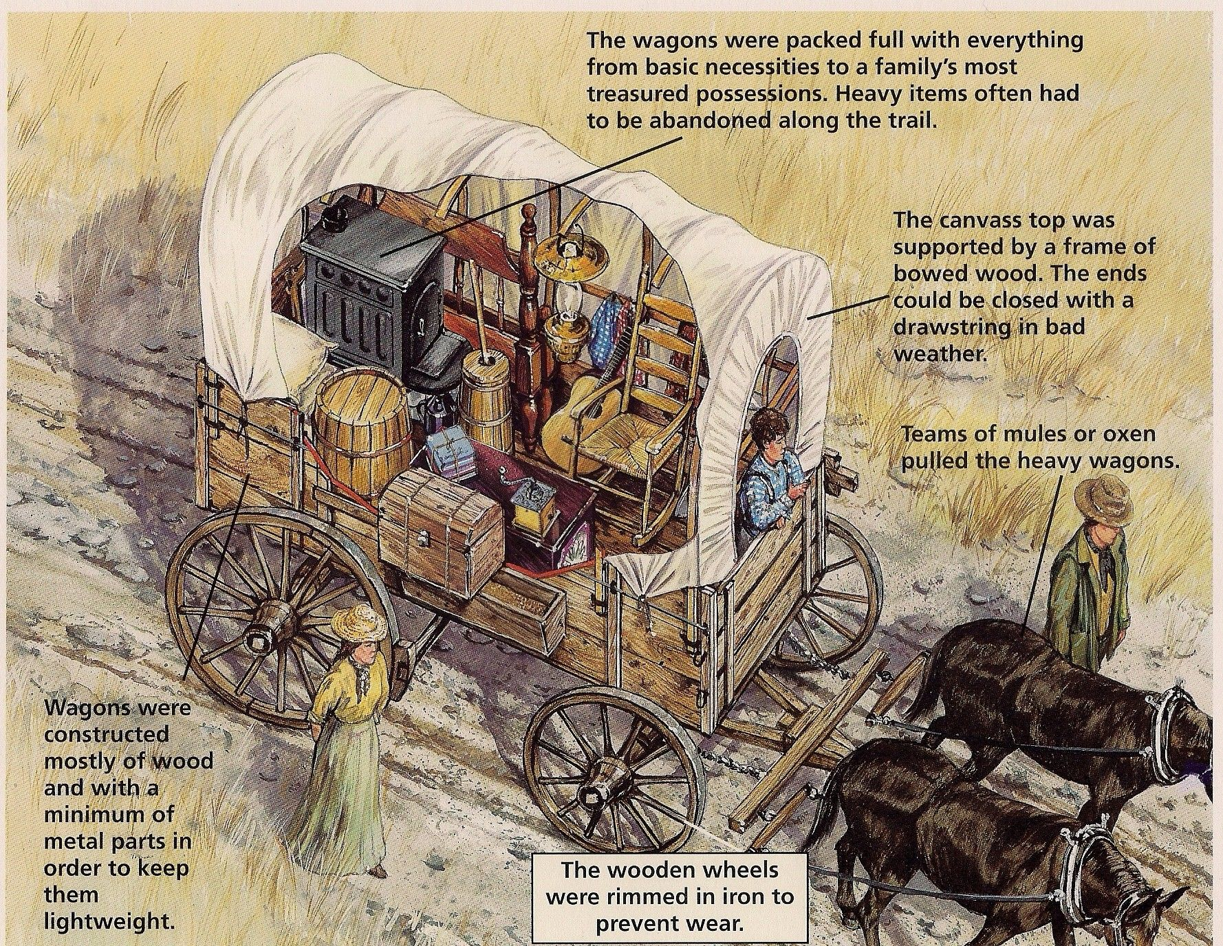 1778x1376 The Wagons On The Oregon Trail Were Packed Full Of Everything