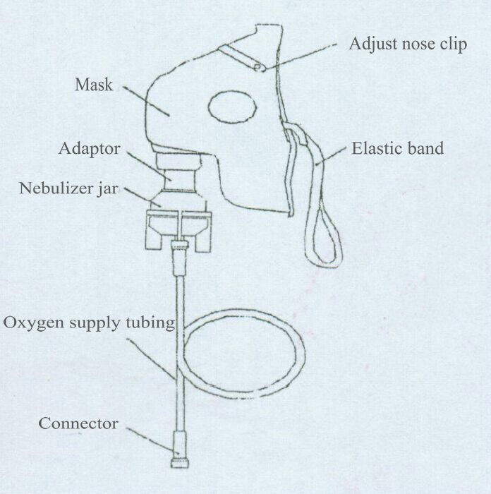 Oxygen mask drawing at getdrawings free for personal use 696x700 image result for oxygen mask diagram systems pinterest ccuart Images