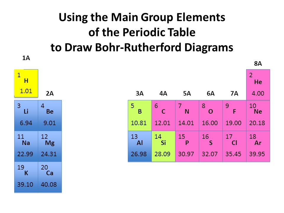 960x720 Using The Main Group Elements Of The Periodic Table To Draw Bohr