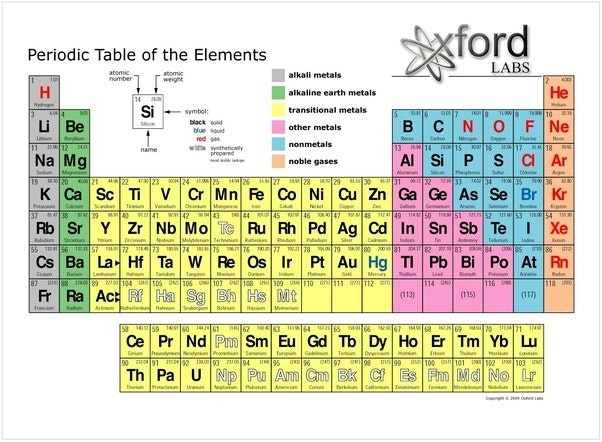 Periodic Table Drawing At Getdrawings Free For Personal Use