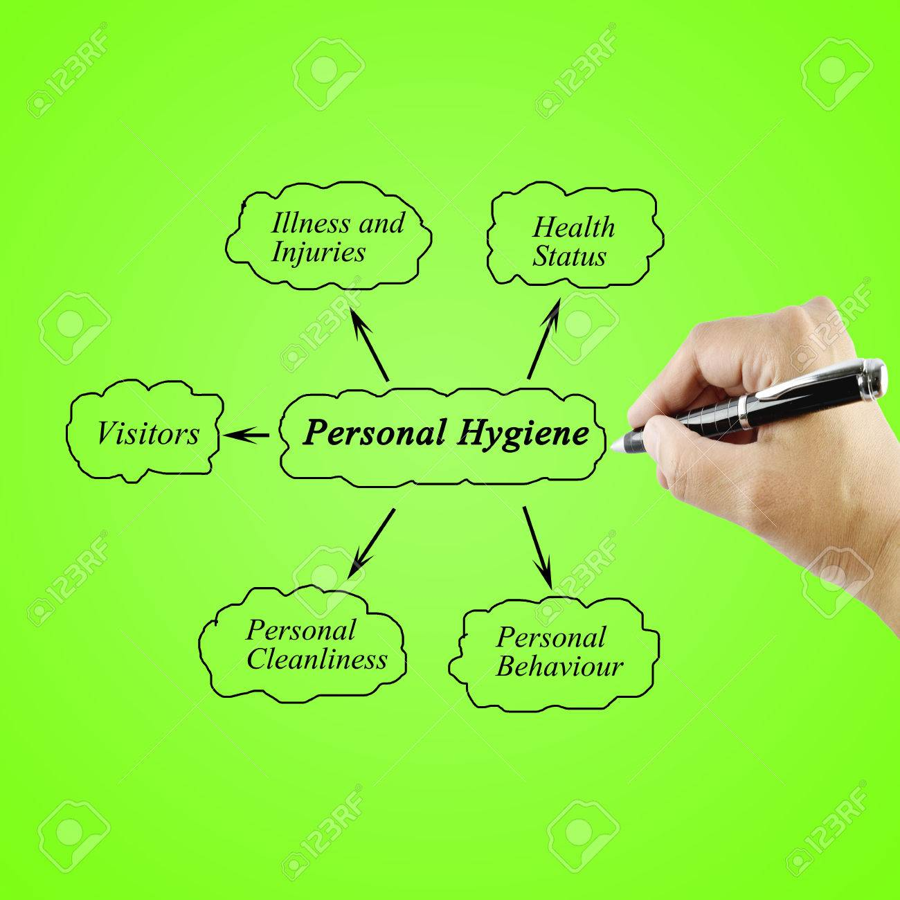 Personal Hygiene Drawing at GetDrawings.com | Free for personal use ...