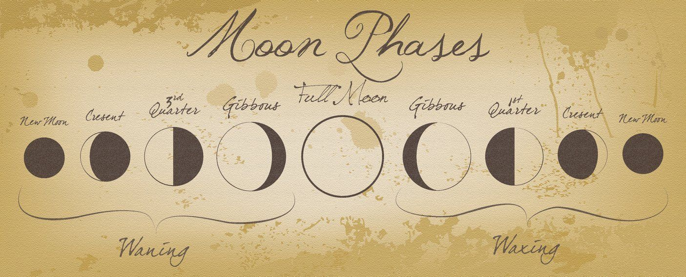 1405x568 Moon Phases By ~izzabell On This Is My Art And It Is