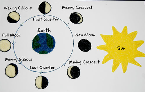 500x316 Phases Of The Moon Learning Craft For Kids! Wikki Stix