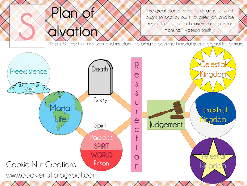800x603 Cookie Nut Creations Plan Of Salvation Diagram