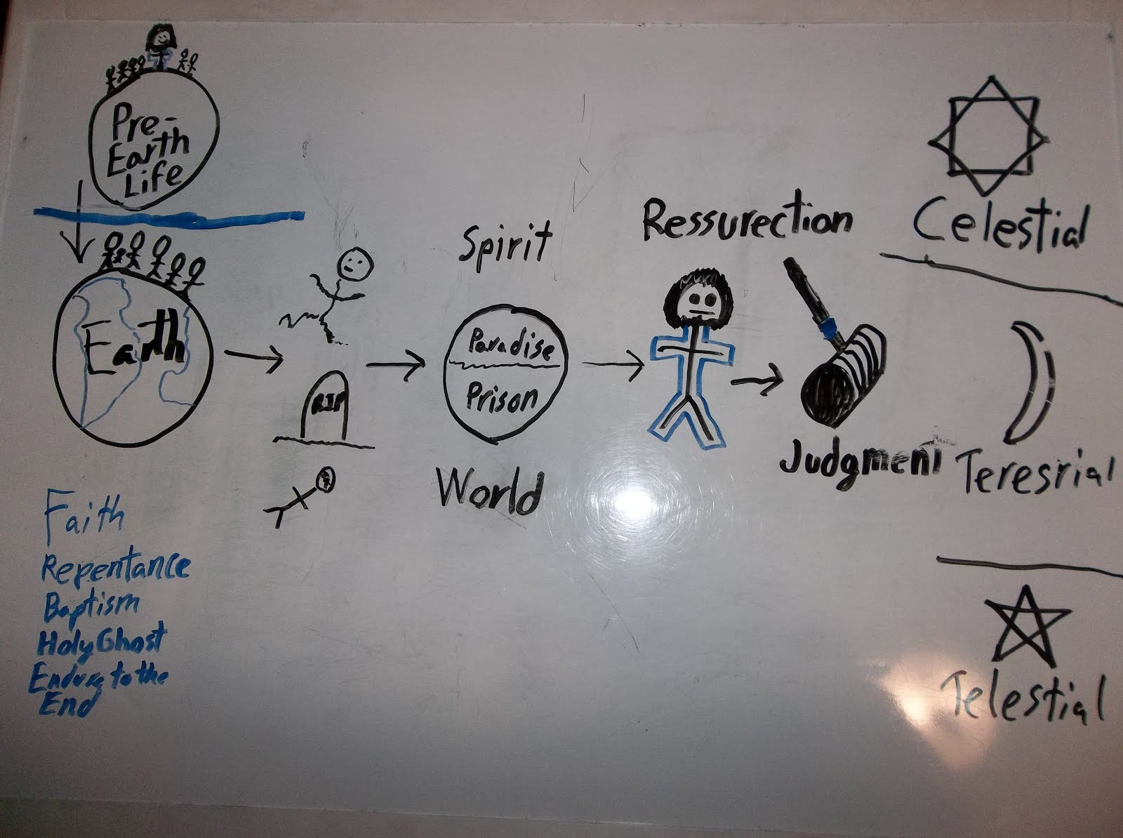 1600x1194 Elder Andrew Anderson Most Epic Plan Of Salvation Drawing Ever