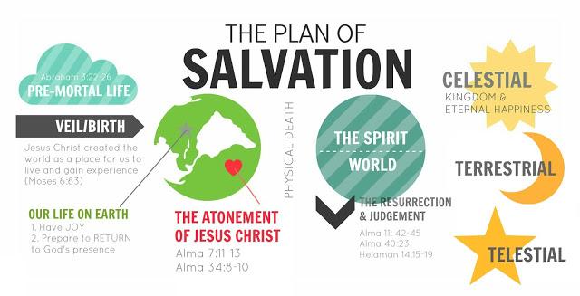 640x327 Mormon Share } Plan Of Salvation Bookmark