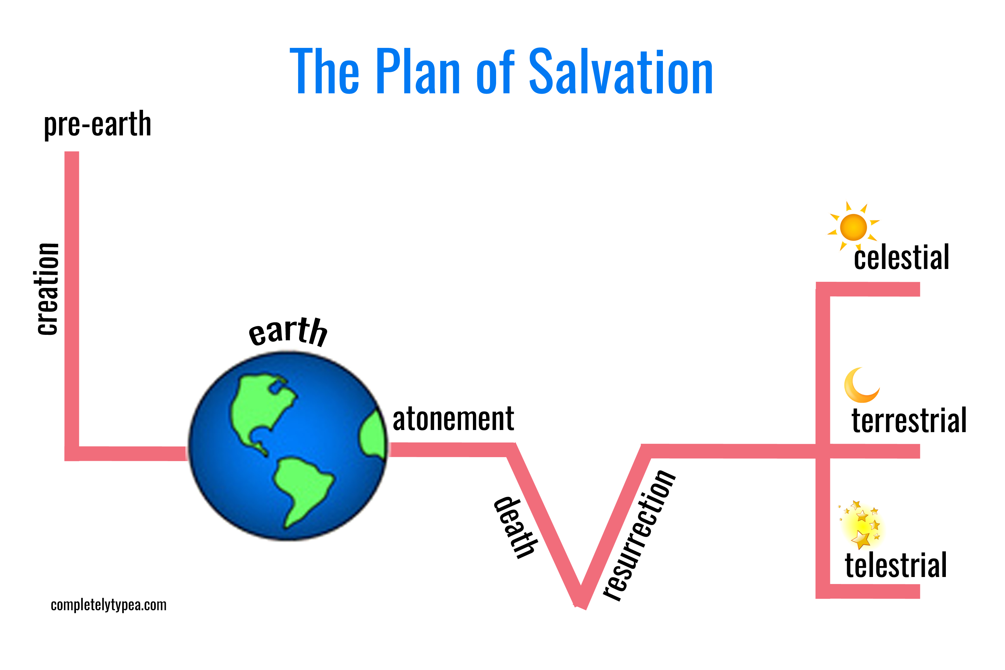 3296x2197 Valentine Fhe Plan Of Salvation With Free Printable Completely