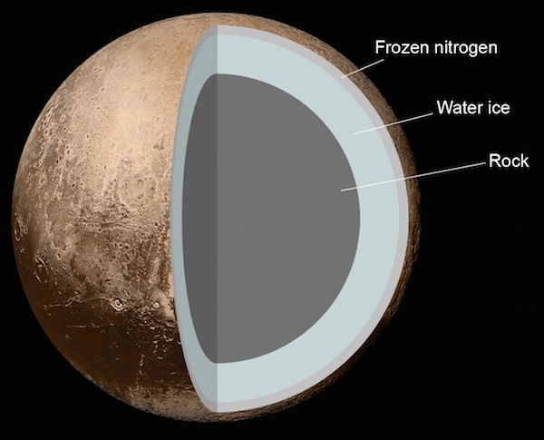 600x485 Hidden Water Ocean Beneath Pluto`s Surface Capital Otc