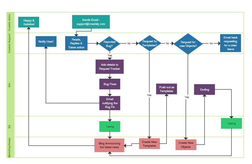 870x567 Flowchart Software Online For Super Fast Flow Diagrams Creately