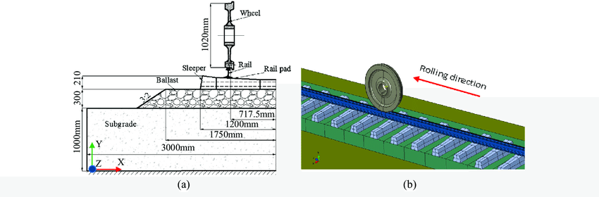 850x280 Description Of Railway Track System (A) Cross Section Of Railway