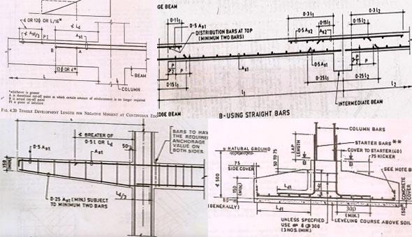 590x340 Development Length Of Rebar Concrete Development Length