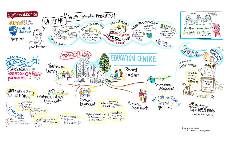 1500x971 Ubc Education Alumni Event Graphic Recording