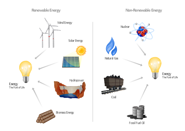640x452 Energy Resources Diagram Resources And Energy