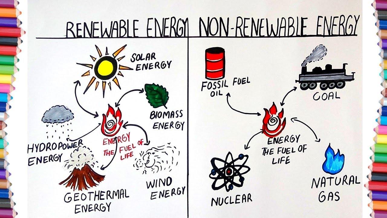 1280x720 How To Draw Renewable Energy And Non Renewable Energy