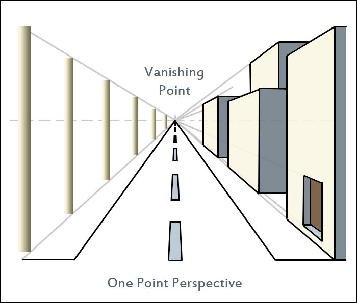 700x595 Single Point Perspective Perspective Perspective