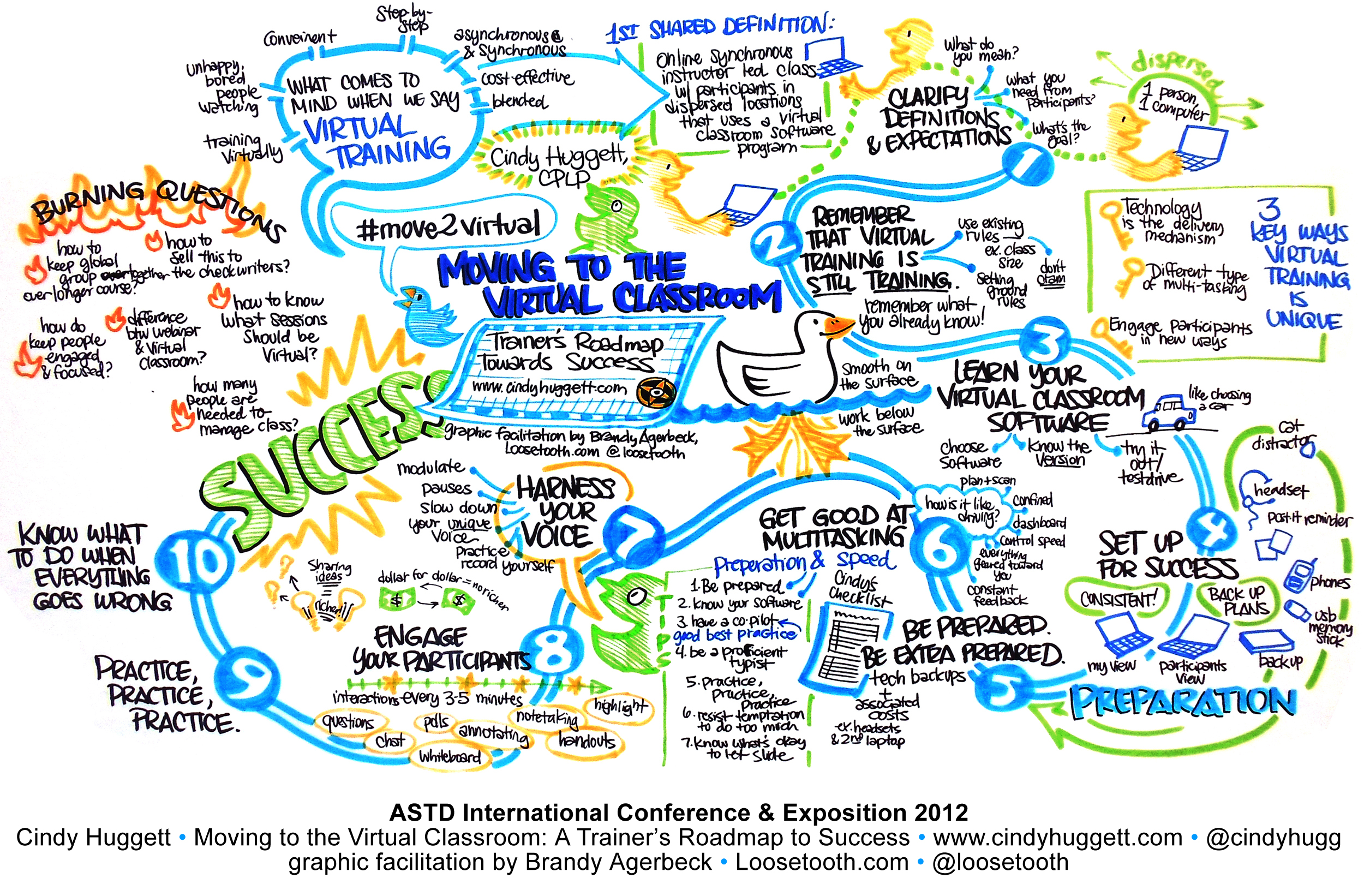 2500x1642 Enjoy! Graphic Facilitation By @loosetooth Gr Success