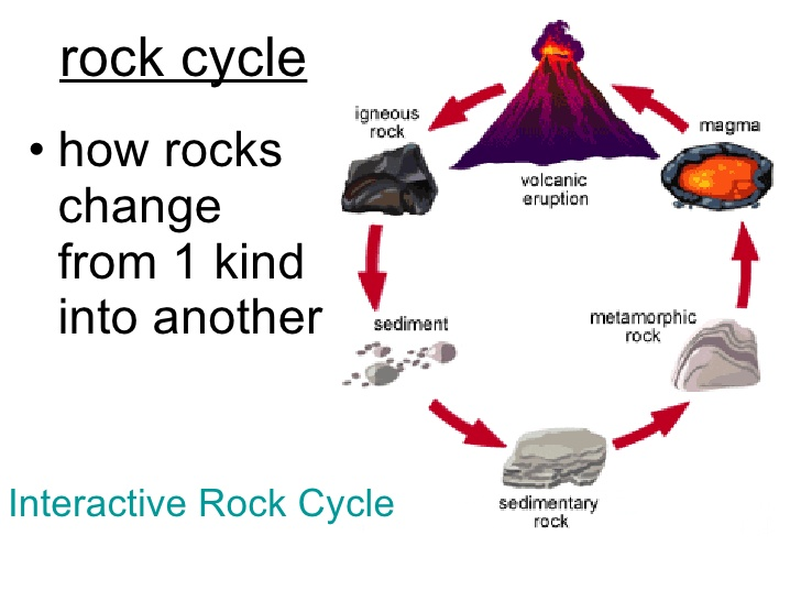 Rock cycle drawing at getdrawings free for personal use rock 728x546 5th grade ch 9 lesson 6 how are rocks classified ccuart Images