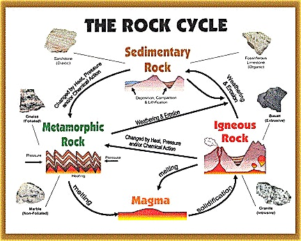Rock cycle drawing at getdrawings free for personal use rock 432x346 diagram the rock cycle fine studiootb ccuart Images