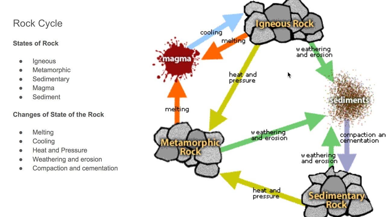 Rock cycle drawing at getdrawings free for personal use rock 1280x720 rock cycle diagram ccuart Images