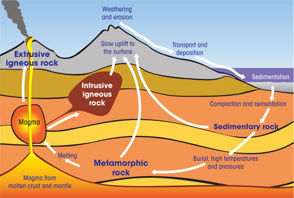 Rock Cycle Drawing At Getdrawings Free For Personal Use Rock
