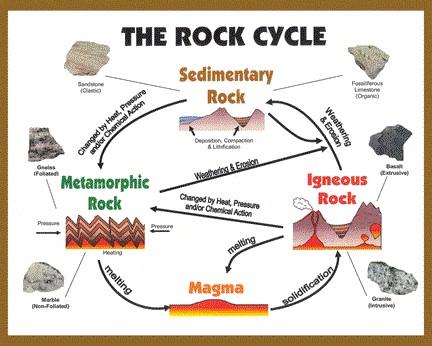 432x346 Geology
