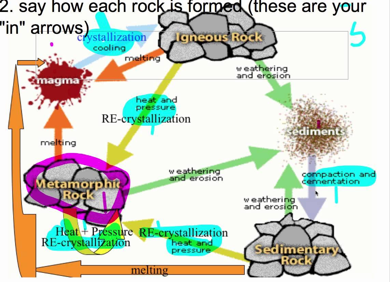 Printable Rock Cycle Diagram Worksheet - Aflam-Neeeak