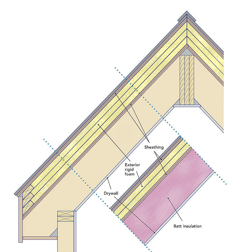 800x873 Insulating Unvented Roof Assemblies