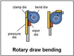 239x182 Steel Bending Total Materia Article