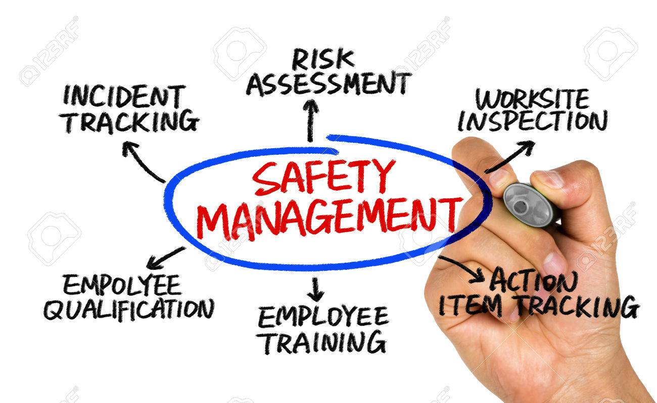 1300x799 Safety Management Concept Diagram Hand Drawing On Whiteboard Stock
