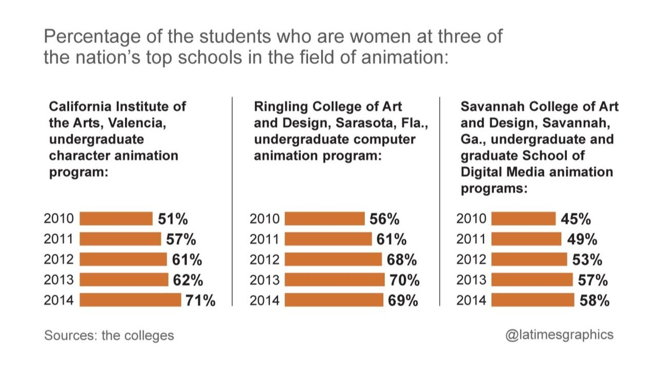 1280x720 Top Animation Schools Drawing More Women Animation World Network