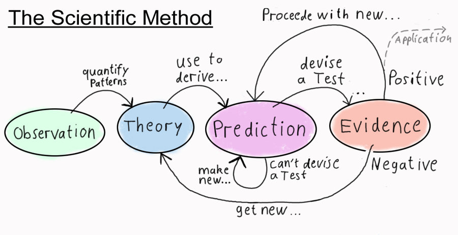 900x462 The Scientific Method By Aphysicist