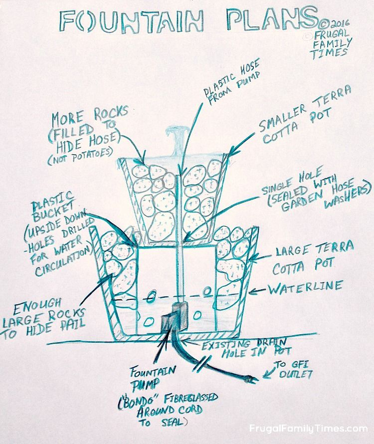 750x890 How To Make Backyard Bubble Fountain (Innfternoonmp On