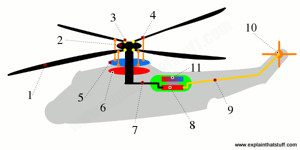 600x300 How Does A Helicopter Work