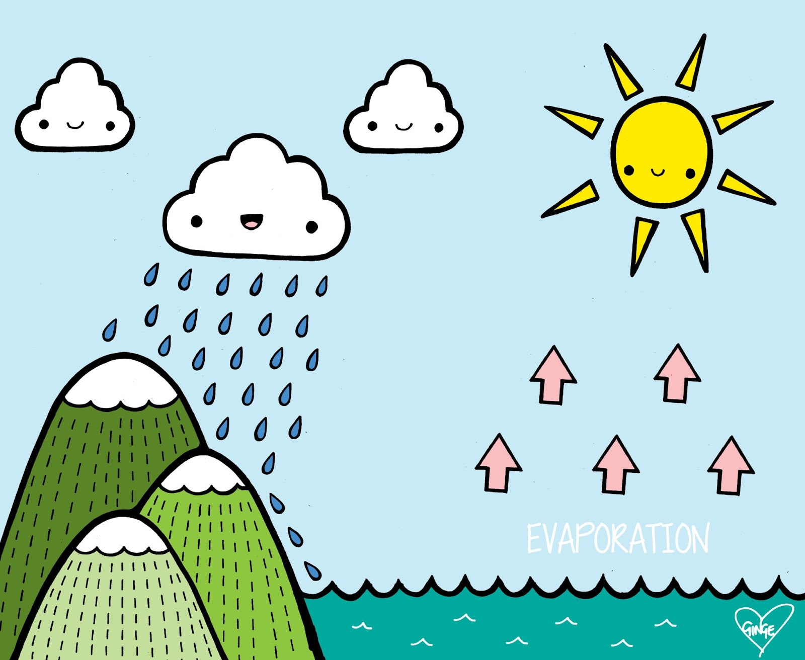 1600x1312 copy of the kawaii water cycle made by jade hillman - Simple Water Cycle Diagram