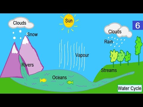 480x360 How To Draw Water Cycle In Ms Paint